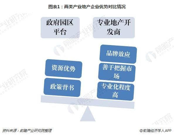图表1:两类产业地产企业优势对比情况