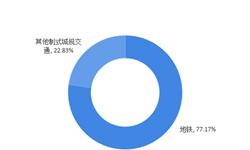 深圳17条地铁同时在建 2018年中国地铁建设发展运营现状分析