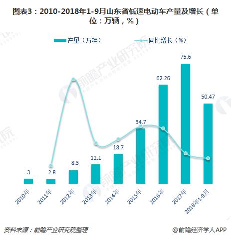 图表3:2010-2018年1-9月山东省低速电动车产量及增长(单位:万辆,%)