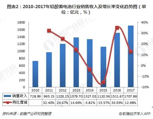 图表2:2010-2017年铅酸蓄电池行业销售收入及增长率变化趋势图(单位:亿元,%)