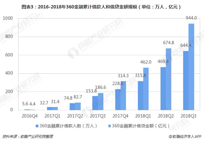 图表3:2016-2018年360金融累计借款人和借贷金额规模(单位:万人,亿元)