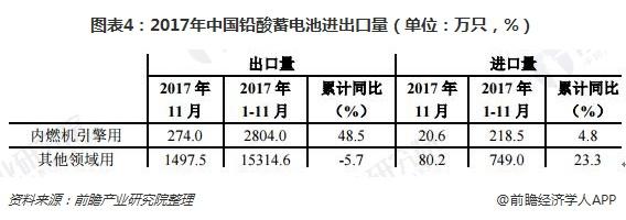 图表4:2017年中国铅酸蓄电池进出口量(单位:万只,%)