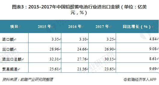 图表3:2015-2017年中国铅酸蓄电池行业进出口金额(单位:亿美元,%)