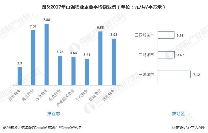 图3:2017年百强物业企业平均物业费(单位:元/月/平方米)