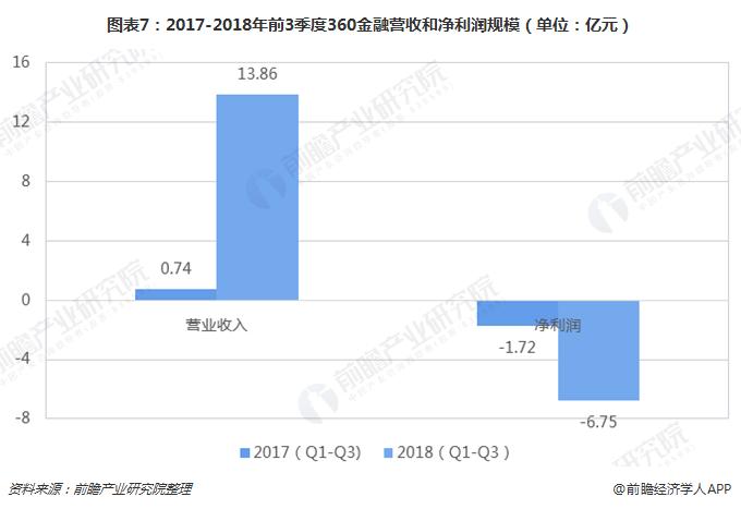 图表7:2017-2018年前3季度360金融营收和净利润规模(单位:亿元)