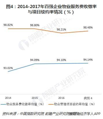 图4:2014-2017年百强企业物业服务费收缴率与项目续约率情况(%)
