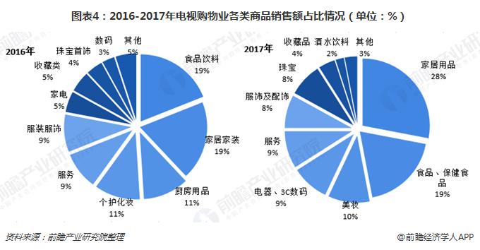 图表4:2016-2017年电视购物业各类商品销售额占比情况(单位:%)