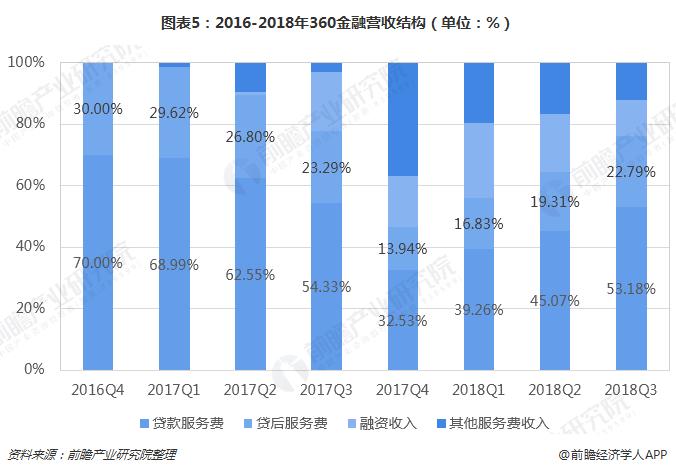 图表5:2016-2018年360金融营收结构(单位:%)