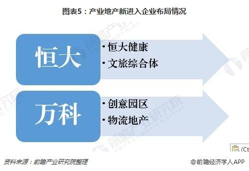 图表5:产业地产新进入企业布局情况