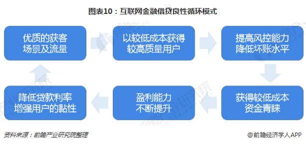 图表10:互联网金融借贷良性循环模式