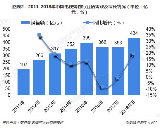 图表2:2011-2018年中国电视购物行业销售额及增长情况(单位:亿元,%)