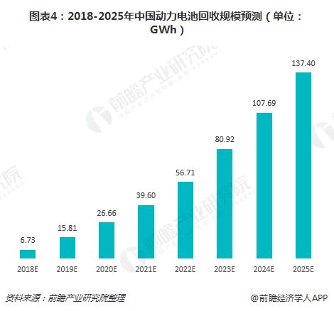 图表4:2018-2025年中国动力电池回收规模预测(单位:GWh)