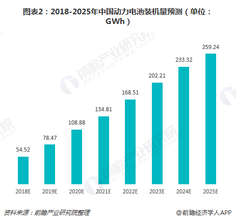 图表2:2018-2025年中国动力电池装机量预测(单位:GWh)