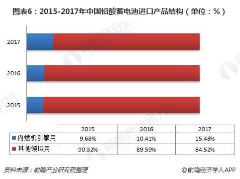 图表6:2015-2017年中国铅酸蓄电池进口产品结构(单位:%)