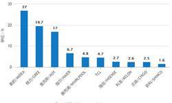 9月<em>空调</em>产量小幅度回升 累计产量为15786.5万台