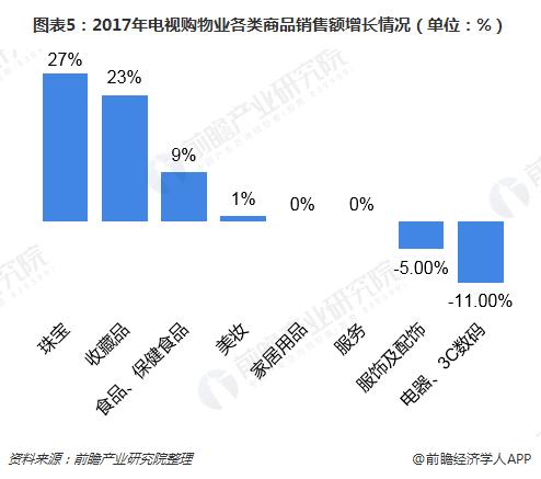图表5:2017年电视购物业各类商品销售额增长情况(单位:%)