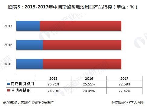 图表5:2015-2017年中国铅酸蓄电池出口产品结构(单位:%)
