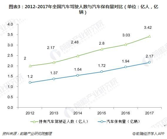 图表3:2012-2017年全国汽车驾驶人数与汽车保有量对比(单位:亿人,亿辆)