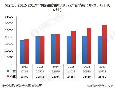 图表1:2012-2017年中国铅酸蓄电池行业产销情况(单位:万千伏安时)