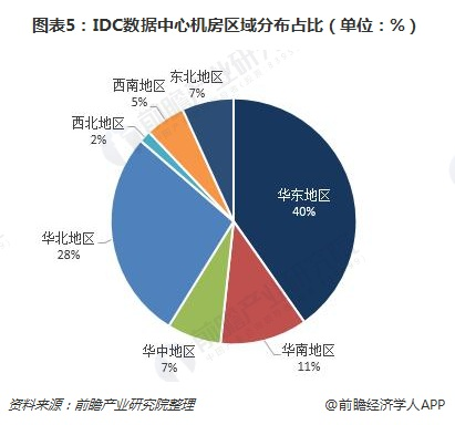 图表5:IDC数据中心机房区域分布占比(单位:%)