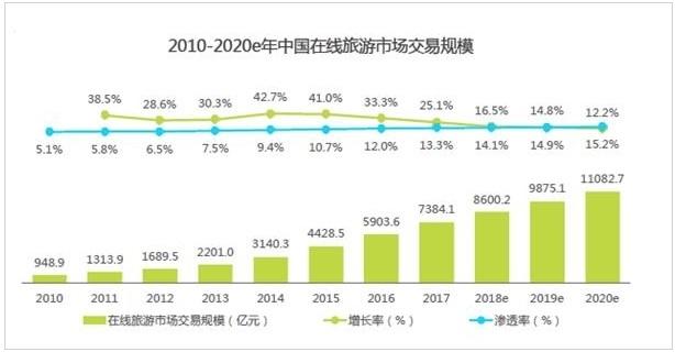 在线旅游交易市场规模