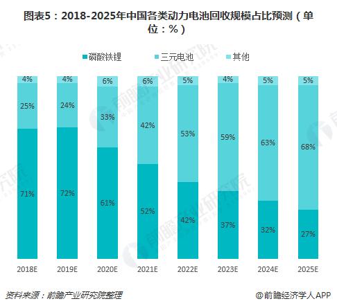图表5:2018-2025年中国各类动力电池回收规模占比预测(单位:%)