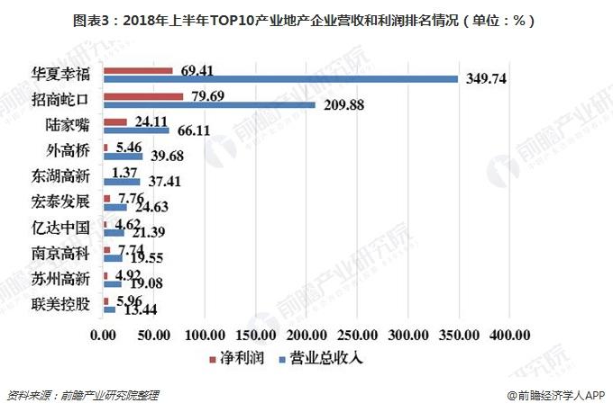 图表3:2018年上半年TOP10产业地产企业营收和利润排名情况(单位:%)