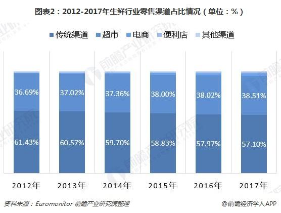 图表2:2012-2017年生鲜行业零售渠道占比情况(单位:%)