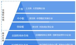 """一文了解科创板对中国资本市场体系的影响 """"科创板+注册制""""重拳出击,打造中国版""""纳斯达克"""""""