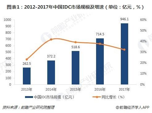 图表1:2012-2017年中国IDC市场规模及增速(单位:亿元,%)