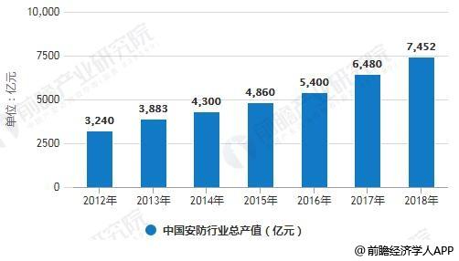 2012-2018年中国安防行业总产值统计情况及预测