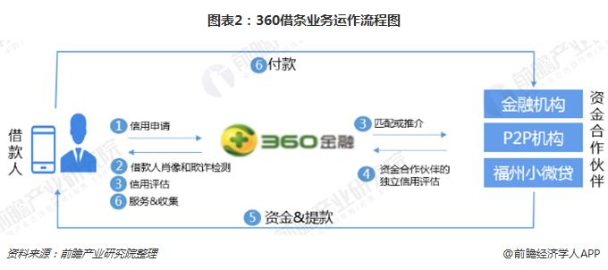 图表2:360借条业务运作流程图