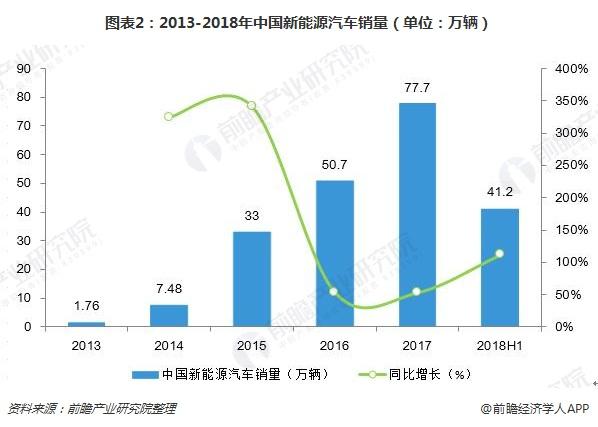 图表2:2013-2018年中国新能源汽车销量(单位:万辆)