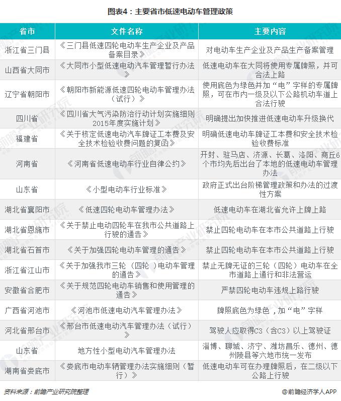 图表4:主要省市低速电动车管理政策