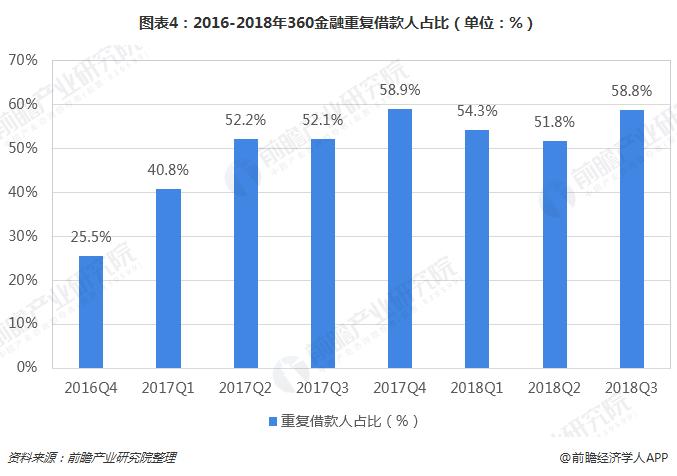 图表4:2016-2018年360金融重复借款人占比(单位:%)