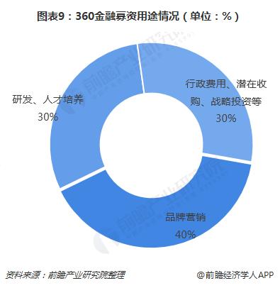 图表9:360金融募资用途情况(单位:%)