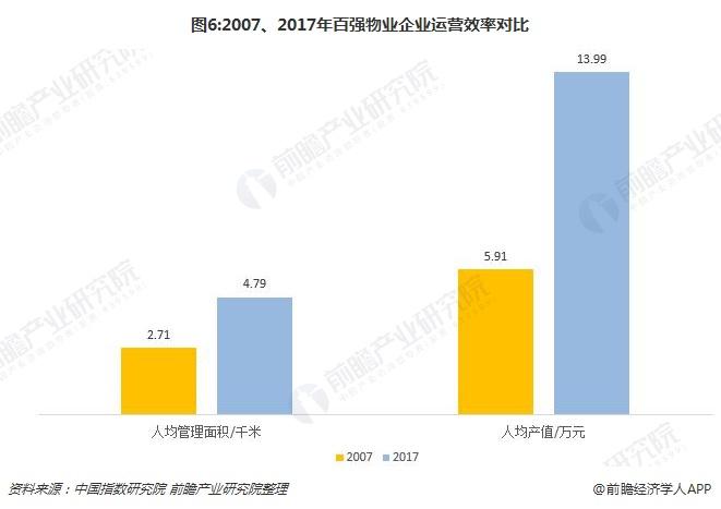 图6:2007、2017年百强物业企业运营效率对比
