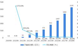 """2018年天猫""""双11""""战果回顾:马云预言成真,""""亿元俱乐部""""成绩瞩目"""