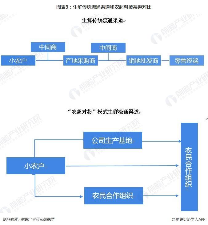 图表3:生鲜传统流通渠道和农超对接渠道对比