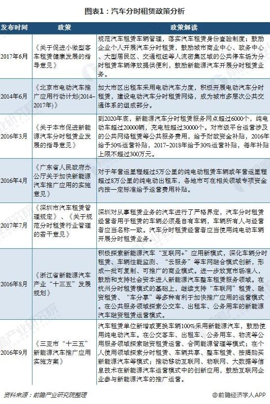图表1:汽车分时租赁政策分析