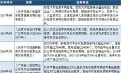 2018年中国汽车分时赁租发展潜力分析:汽车分时租赁为有证无车人群解决窘境