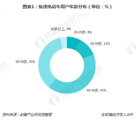 图表1:低速电动车用户年龄分布(单位:%)