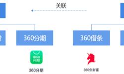 """十张图了解互联网金融""""追赶者""""——360金融 赴美IPO能否成功突围?"""
