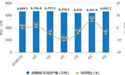 9月铁矿石产量有所增长 累计产量为57772.9万吨