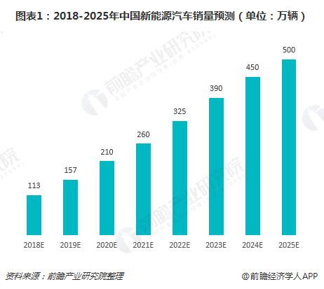 图表1:2018-2025年中国新能源汽车销量预测(单位:万辆)