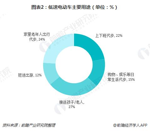 图表2:低速电动车主要用途(单位:%)