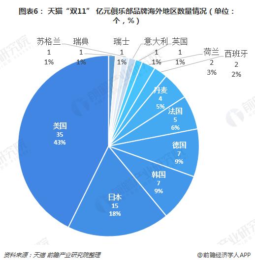 """图表6: 天猫""""双11"""" 亿元俱乐部品牌海外地区数量情况(单位:个,%)"""