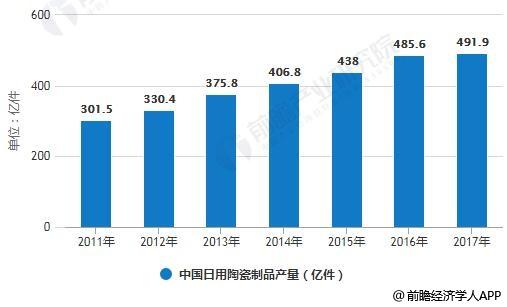 2011-2017年中国日用陶瓷制品产量统计情况