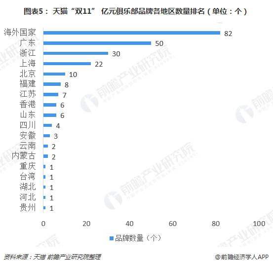 """图表5: 天猫""""双11"""" 亿元俱乐部品牌各地区数量排名(单位:个)"""
