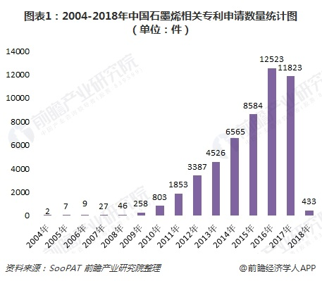 图表1:2004-2018年中国石墨烯相关专利申请数量统计图(单位:件)